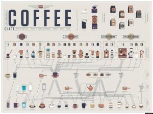 Making-Coffee-Chart